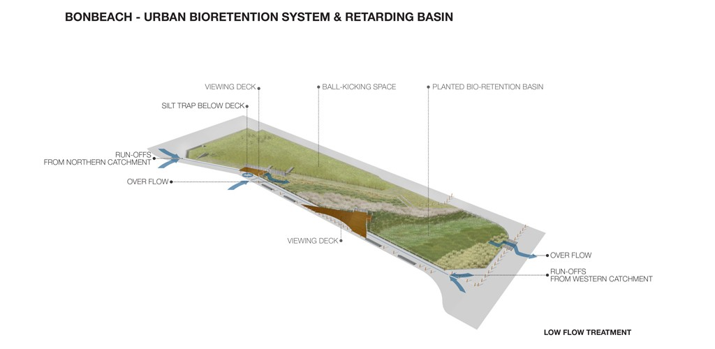 Bonbeach Retarding and Bioretention basins plan